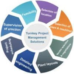 Marvelous Turnkey Project Management