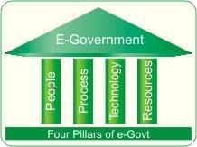 E- Government Project Services