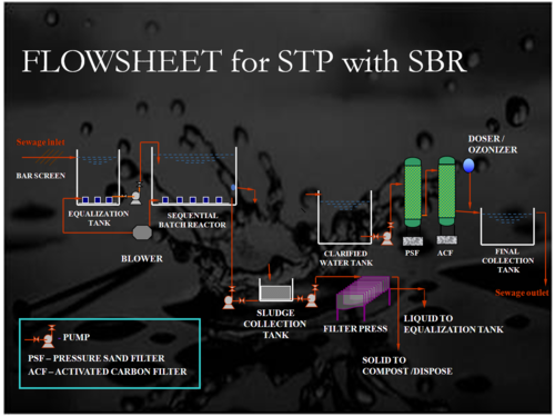 Sewage Treatment Plant Sequential Batch Reactor