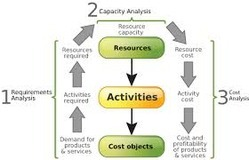 Cost Analysis And Budgeting Service
