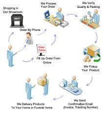 Purchase Order Processing in India