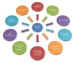 E-Business Solutions Service