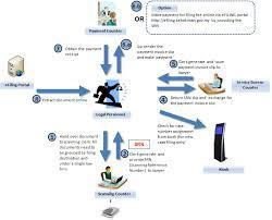 Online E-Filling Service