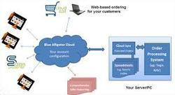 Integration Back Office Systems