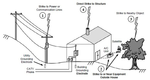 Lightning Earthing Impedance Measurements Power Systems