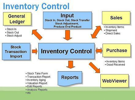 Inventory Management System Inventory Management System