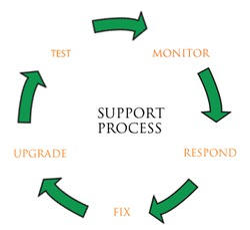 Maintenance & Support