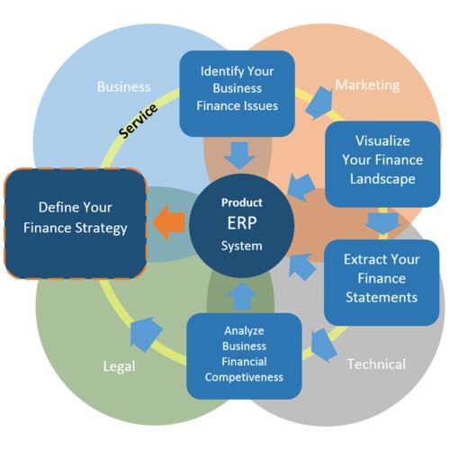 Asset Technologies It Technology Services Of Erp
