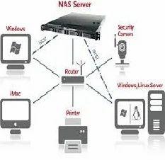 File System Setup Network Installation Services