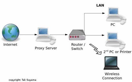 Web proxy server products