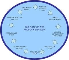 Product Management Training