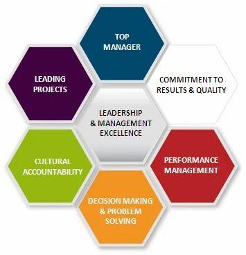 Leadership & Management, Leadership Development Course, लीडरशिप डेवलपमेंट  प्रोग्राम, लीडरशिप विकास कार्यक्रम in Gurgaon , Door Training And  Consulting India Private Limited | ID: 6769588833
