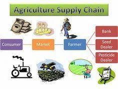 Organic Food Manufacturers In Tamilnadu