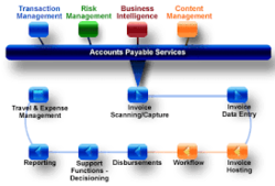 Account payable software services in pune