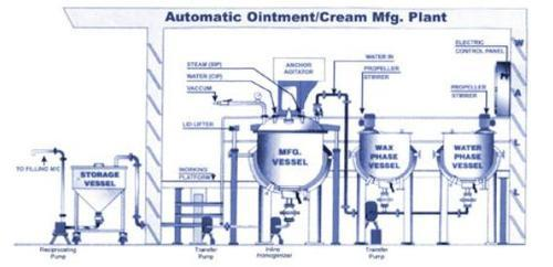 Ointment Cream Shampoo Plant Ointment Cream Mixer