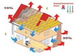 Thermal Insulation Materials In Mumbai थर्मल इन्सुलेशन