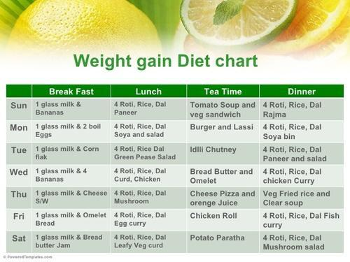 Weight Gain Diet In New Delhi Tilak Nagar By Infinite Health