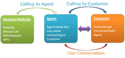Click 2 Call Service