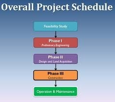 Project Feasibility Study Services