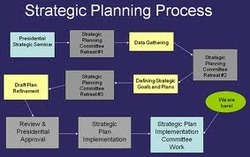 Website Strategic Planning