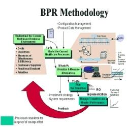 business process reengineering case study in malaysia Logistic process reengineering: a case study the case study of the implemented bpr change consists of three reengineering, business process reengineering.