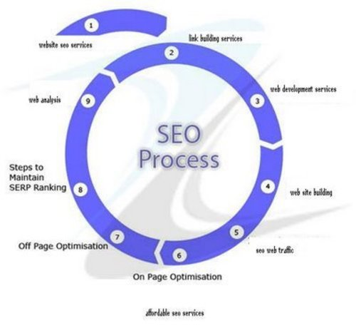 Search Engine Optimization Service in Patna, Vapp Technology