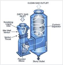 Venturi Scrubbers Can Group Of Industries Manufacturer
