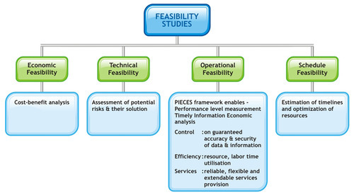 What is the difference between feasibility studies and ...