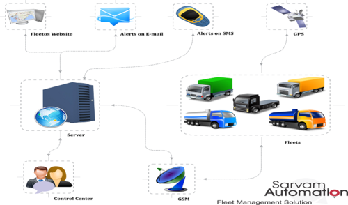 Fleet Management System Wholesale Trader From Vadodara