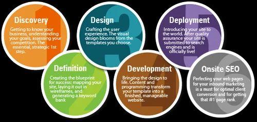 Web developer services website development services auxano web developer services malvernweather Images