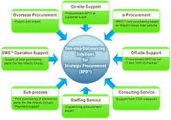 Product Maintenance & Support Services