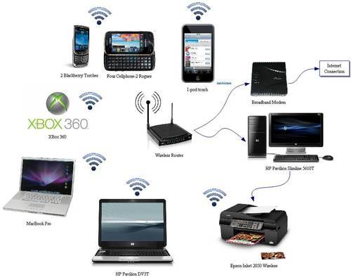Networking Active Components Wireless Network Retail