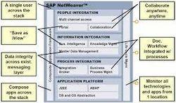 SAP Netweaver Architechture