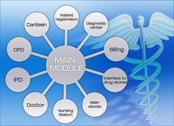 Hospital Management Systems