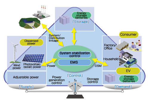 Energy Management System Service Provider From Noida