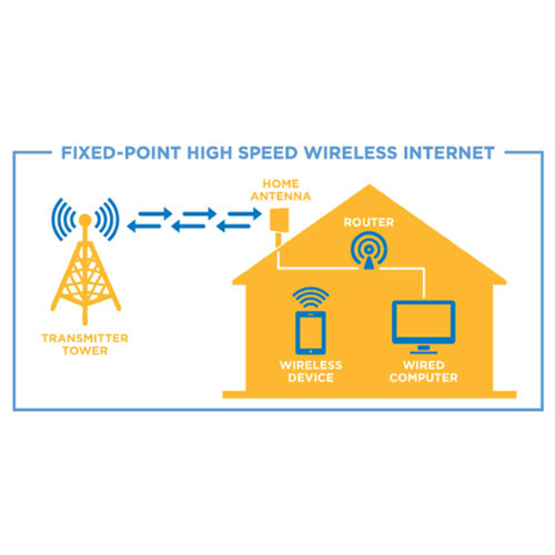 high speed wireless broadband network in malaysia Wireless broadband is high-speed internet and data service delivered through a wireless local area network (wlan) or wide are network.