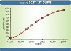 Deriving Project Cost