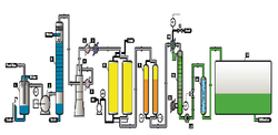 Flow Diagram Of CO2 Plant