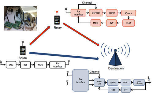 Wireless Communication System - View Specifications & Details of ...