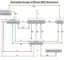 Renewable Energy Consulting Service