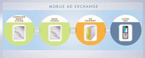 Mobile Ad Exchange