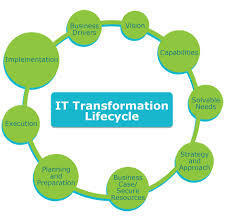 It Strategy And Transformation