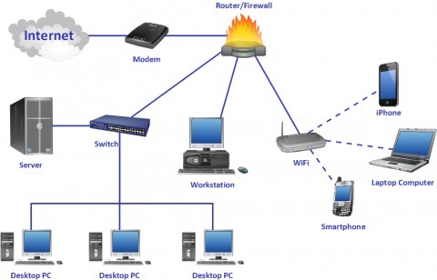 Superb Home Computer Network Design LAN And WAN Computer Network Design LAN  And WAN