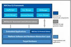Exporter of Nocvue Smartgrid & NOCVue CLI by Velankani
