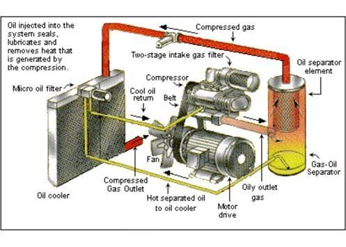 Heavy Duty Refrigeration Compressors  Two Stage