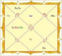 Lal Kitab Kundli matchmaking in hindi