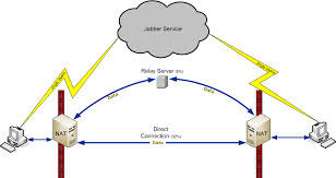 Data Exchange Server