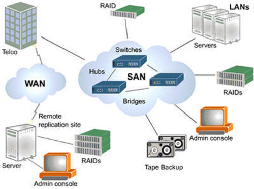 storage area network san nex g service provider in noida id rh indiamart com san network diagram example UCS Physical Architecture Diagram