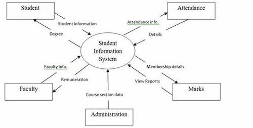 Student management system hyderabad kalash techno solutions student management system ccuart Choice Image