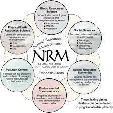 Natural Resource Management in India